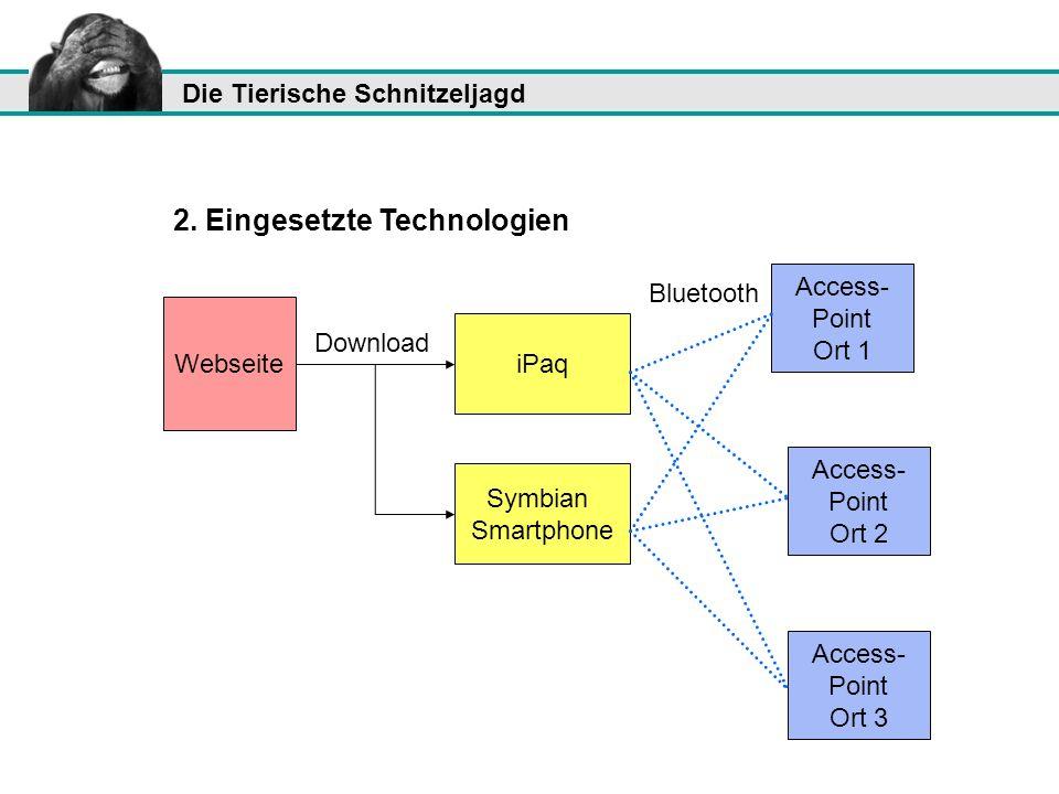 2. Eingesetzte Technologien