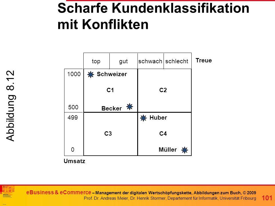 Scharfe Kundenklassifikation mit Konflikten