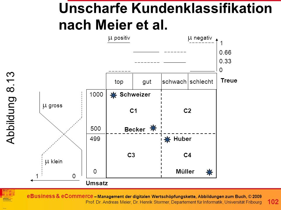 Unscharfe Kundenklassifikation nach Meier et al.