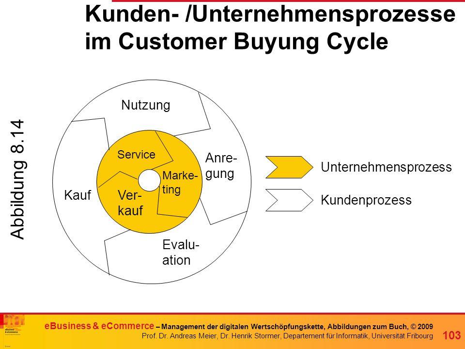 Kunden- /Unternehmensprozesse im Customer Buyung Cycle