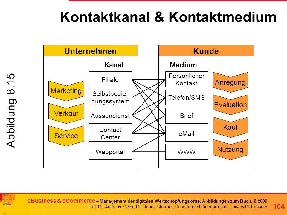 Kontaktkanal & Kontaktmedium