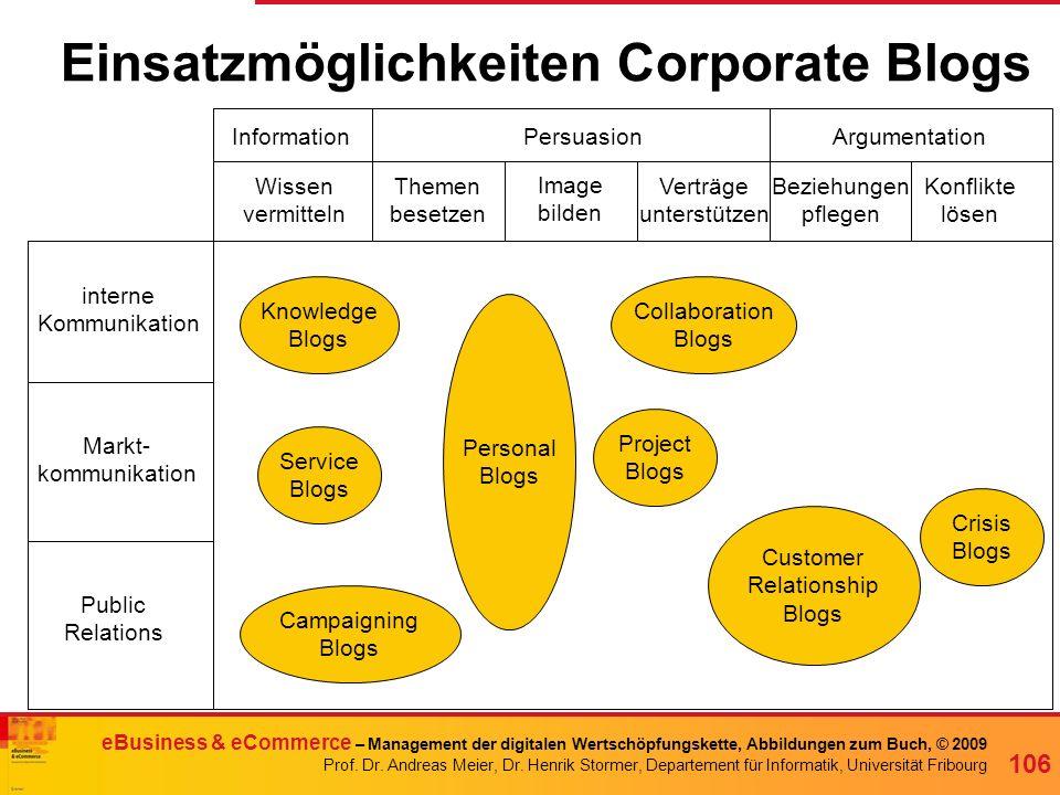 Einsatzmöglichkeiten Corporate Blogs