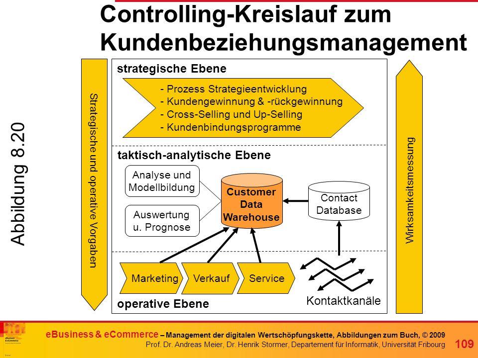 Controlling-Kreislauf zum Kundenbeziehungsmanagement