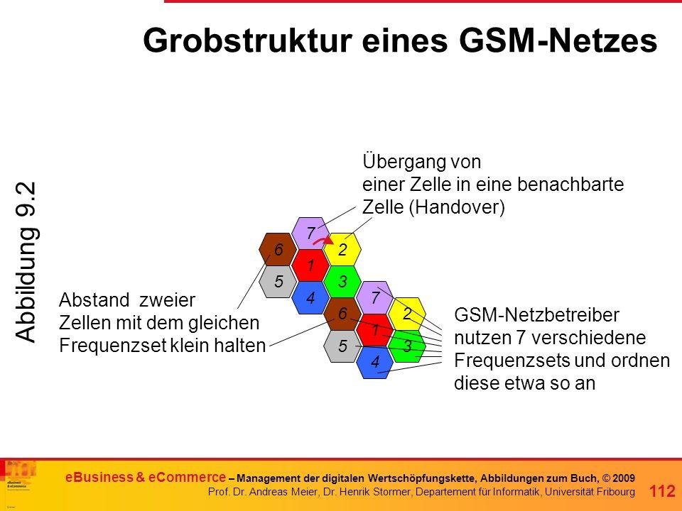 Grobstruktur eines GSM-Netzes