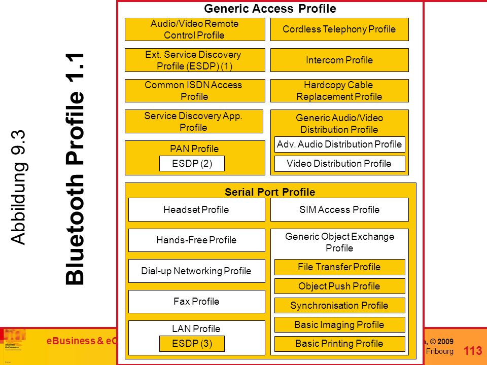 Generic Access Profile