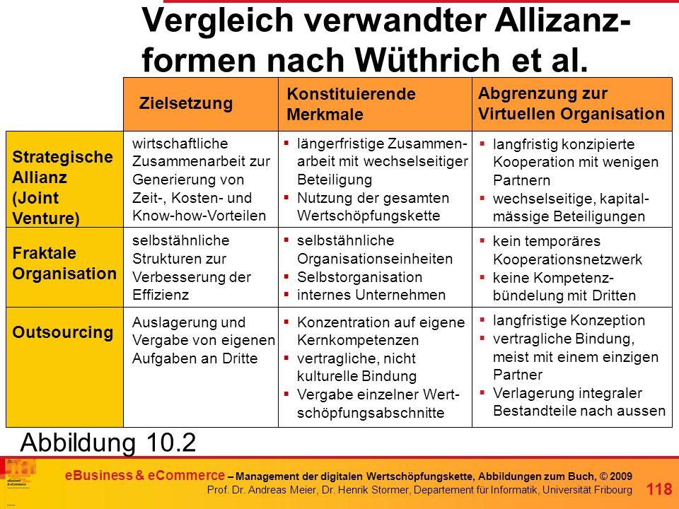 Vergleich verwandter Allizanz-formen nach Wüthrich et al.