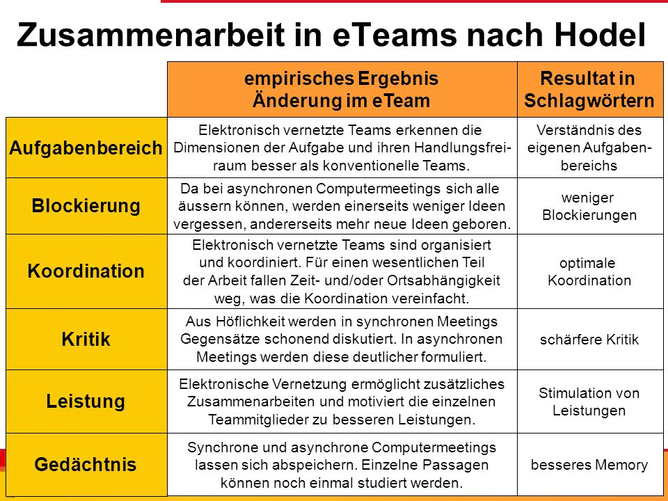 Zusammenarbeit in eTeams nach Hodel