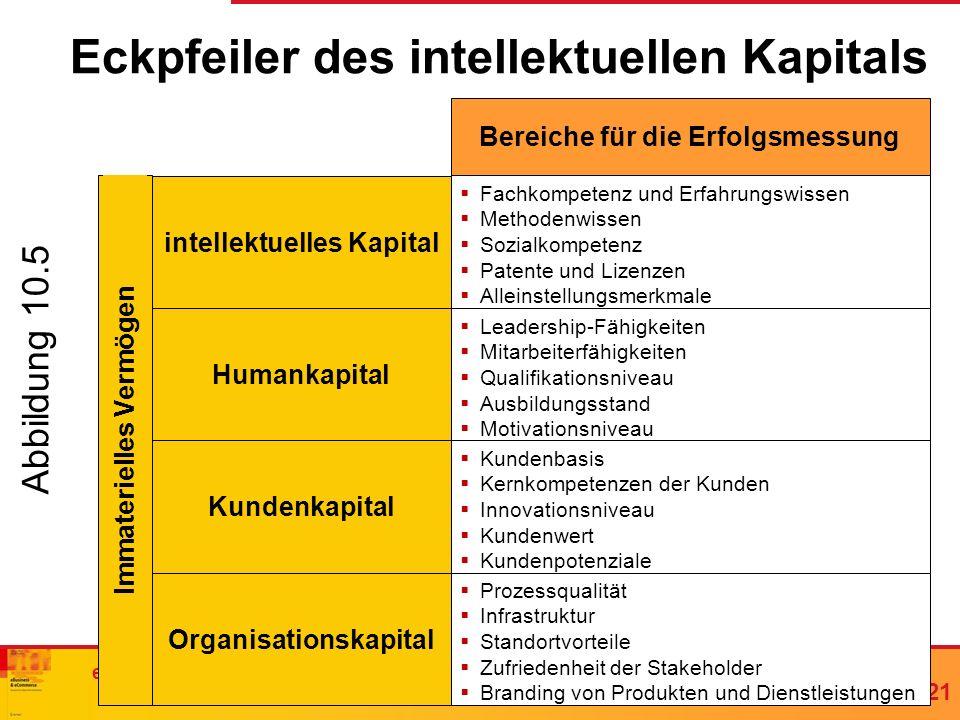 Eckpfeiler des intellektuellen Kapitals