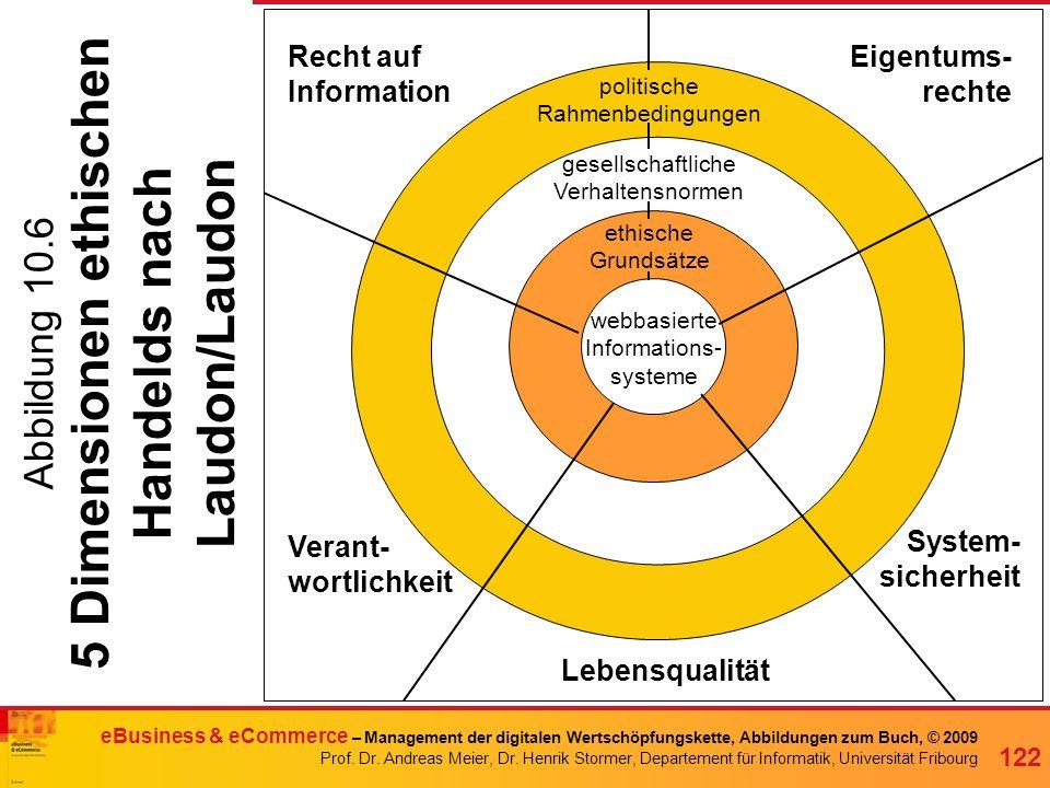 5 Dimensionen ethischen Handelds nach Laudon/Laudon