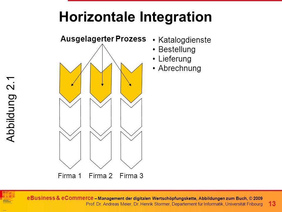 Horizontale Integration