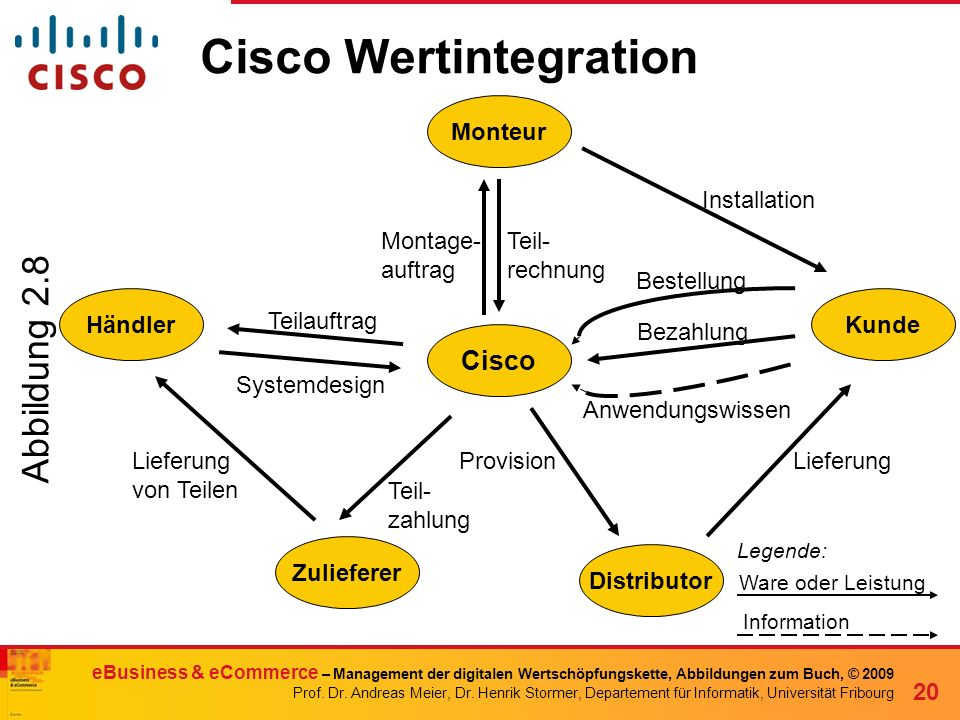 Cisco Wertintegration