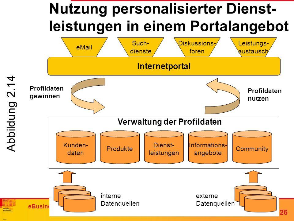 Nutzung personalisierter Dienst-leistungen in einem Portalangebot