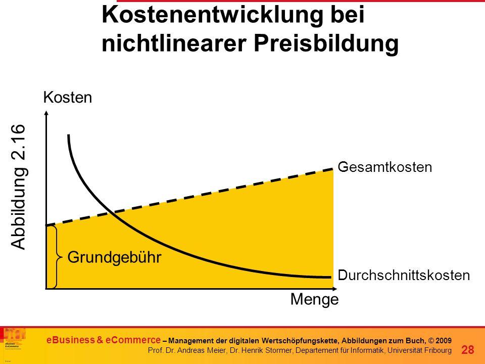 Kostenentwicklung bei nichtlinearer Preisbildung