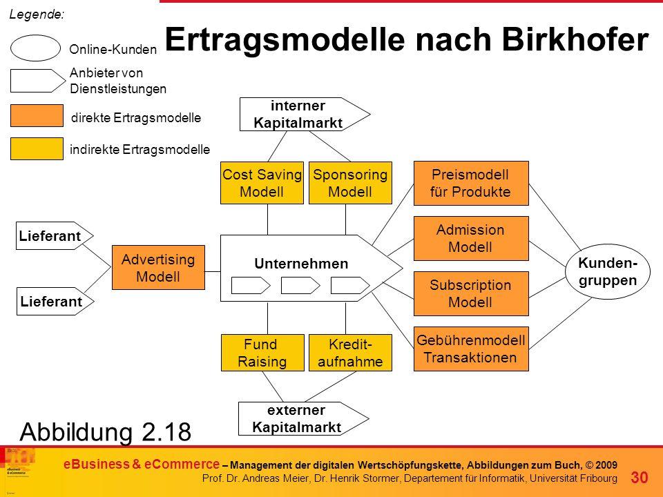 Ertragsmodelle nach Birkhofer