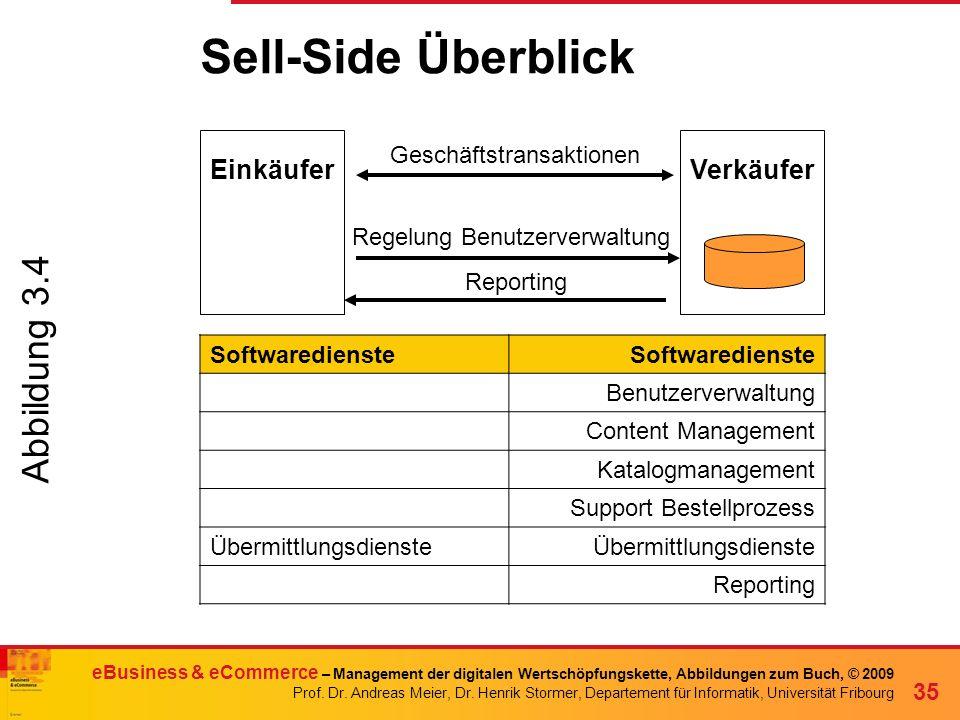 Sell-Side Überblick Abbildung 3.4 Einkäufer Verkäufer