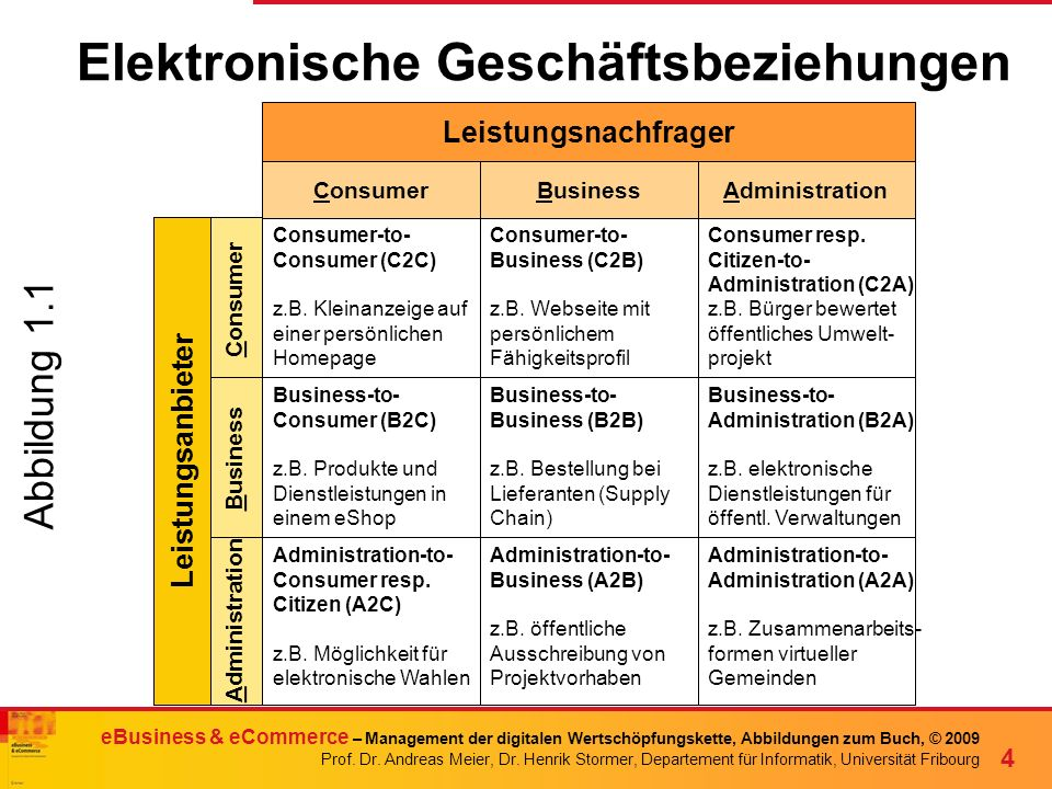 Elektronische Geschäftsbeziehungen