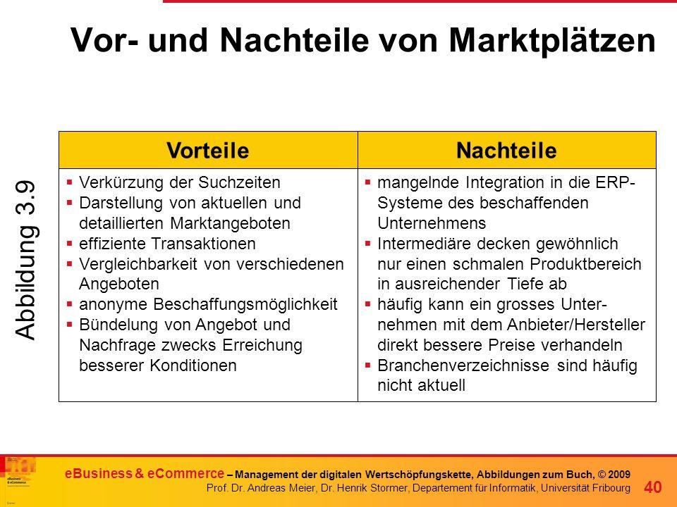 Vor- und Nachteile von Marktplätzen