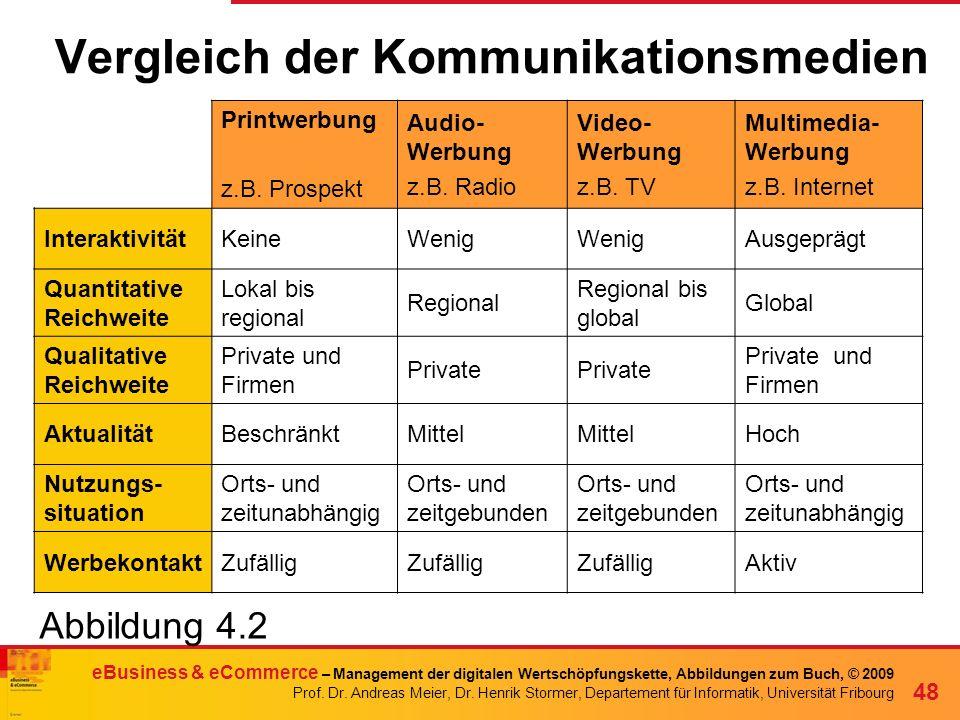 Vergleich der Kommunikationsmedien