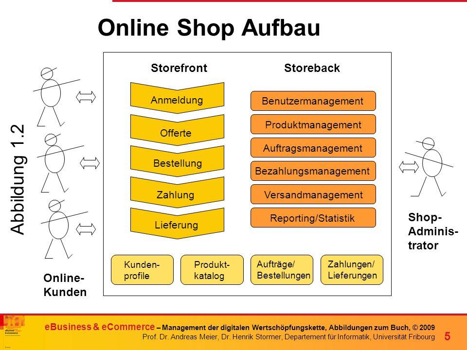 Online Shop Aufbau Abbildung 1.2 Storefront Storeback Shop- Adminis-