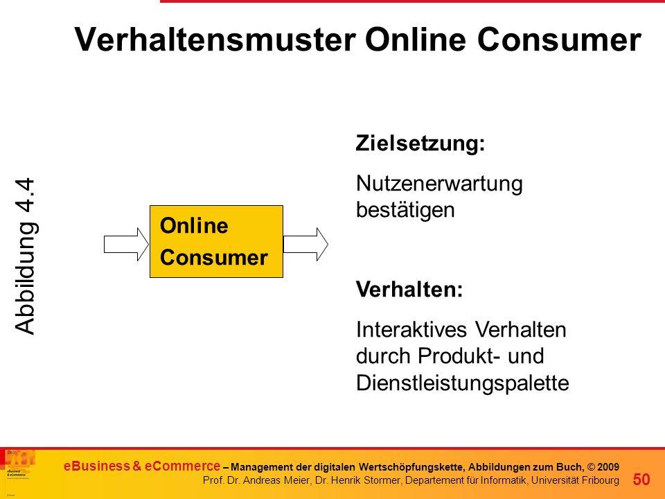 Verhaltensmuster Online Consumer