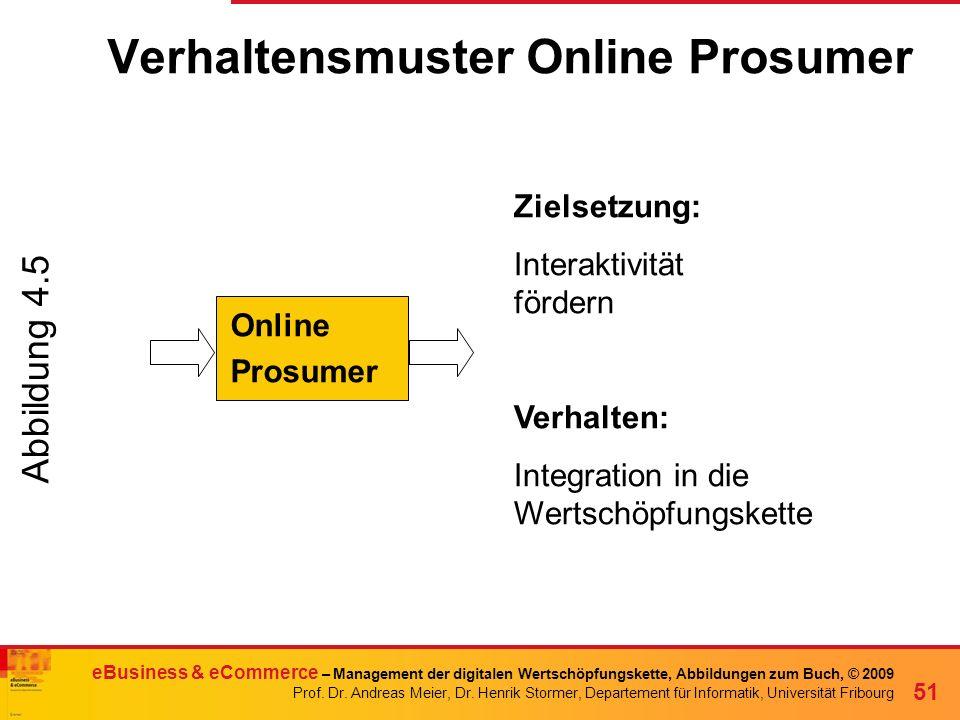 Verhaltensmuster Online Prosumer