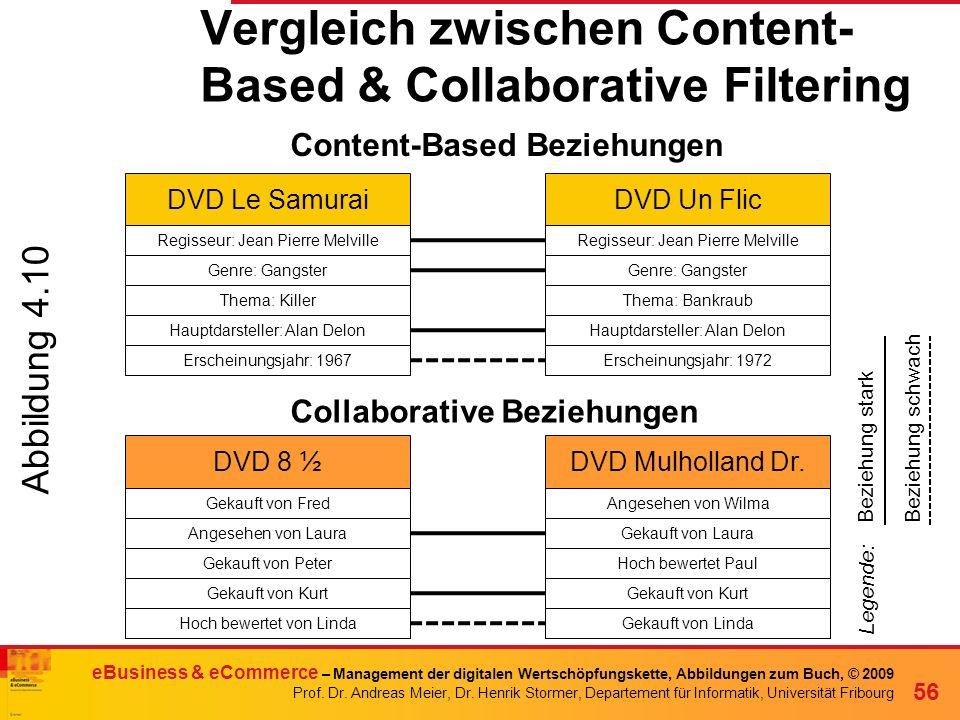 Vergleich zwischen Content-Based & Collaborative Filtering