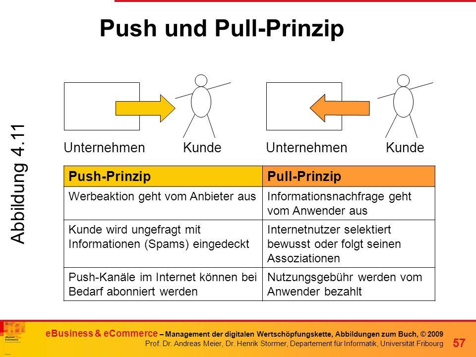 Push und Pull-Prinzip Abbildung 4.11 Unternehmen Kunde Unternehmen