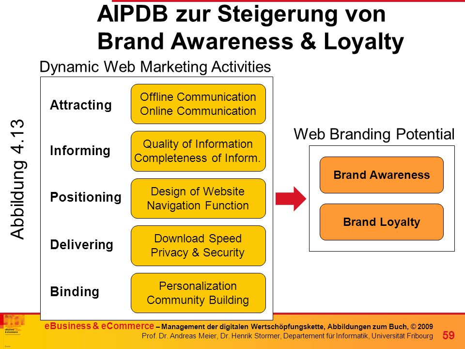 AIPDB zur Steigerung von Brand Awareness & Loyalty