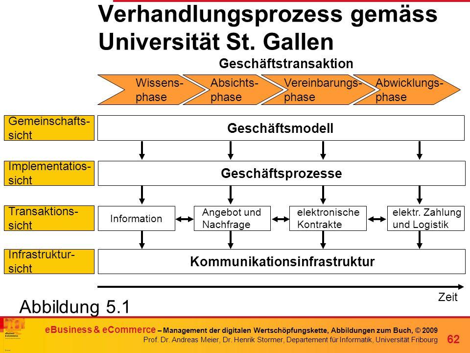 Verhandlungsprozess gemäss Universität St. Gallen