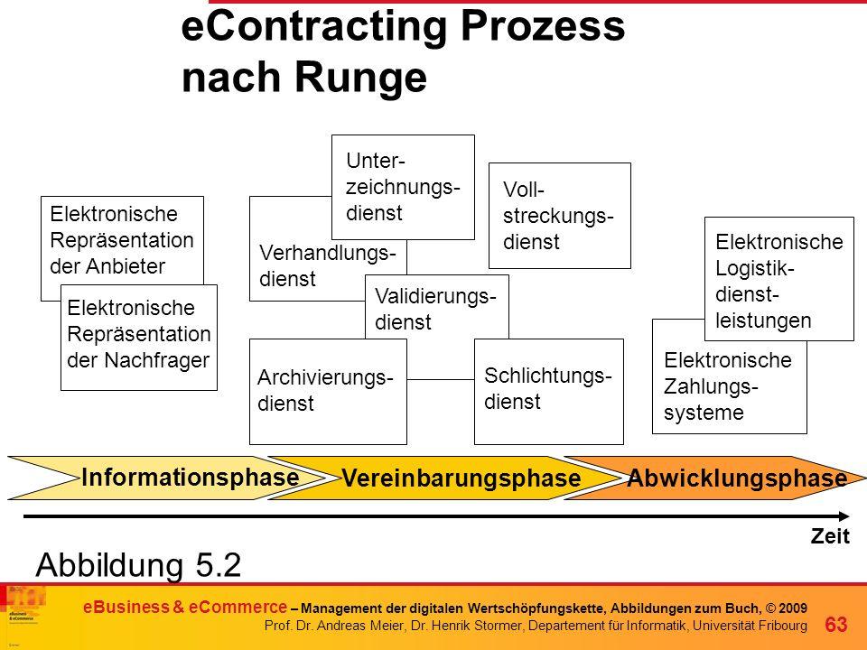 eContracting Prozess nach Runge