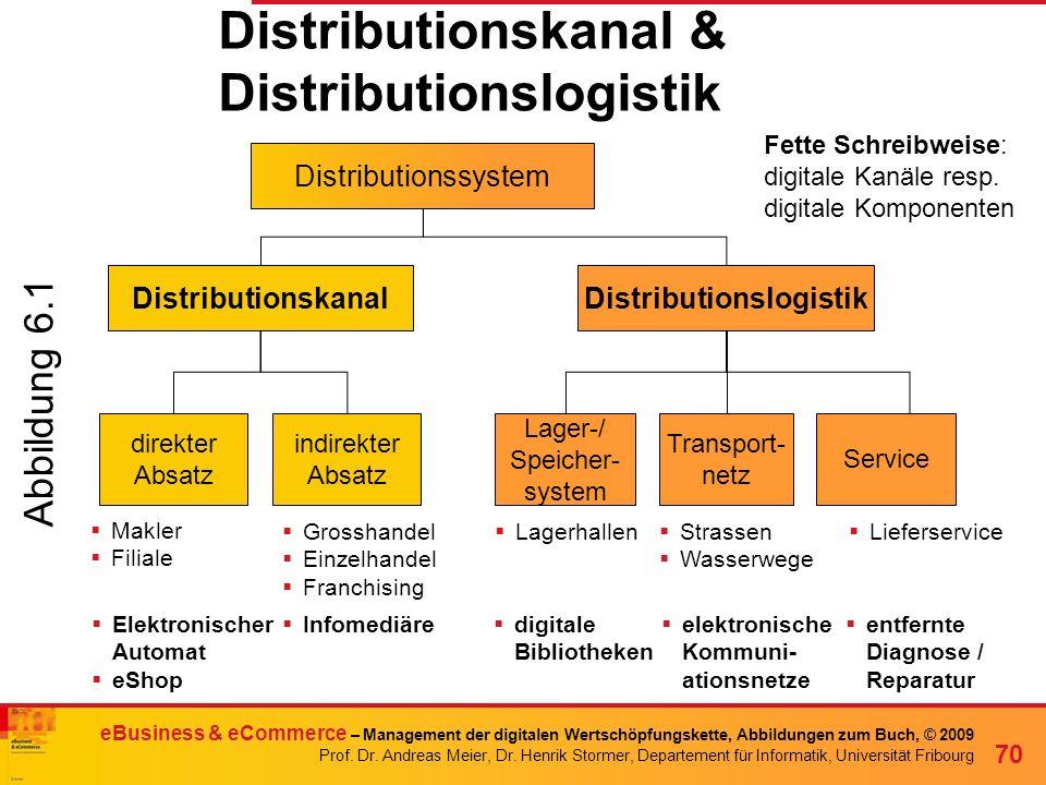 Distributionskanal & Distributionslogistik