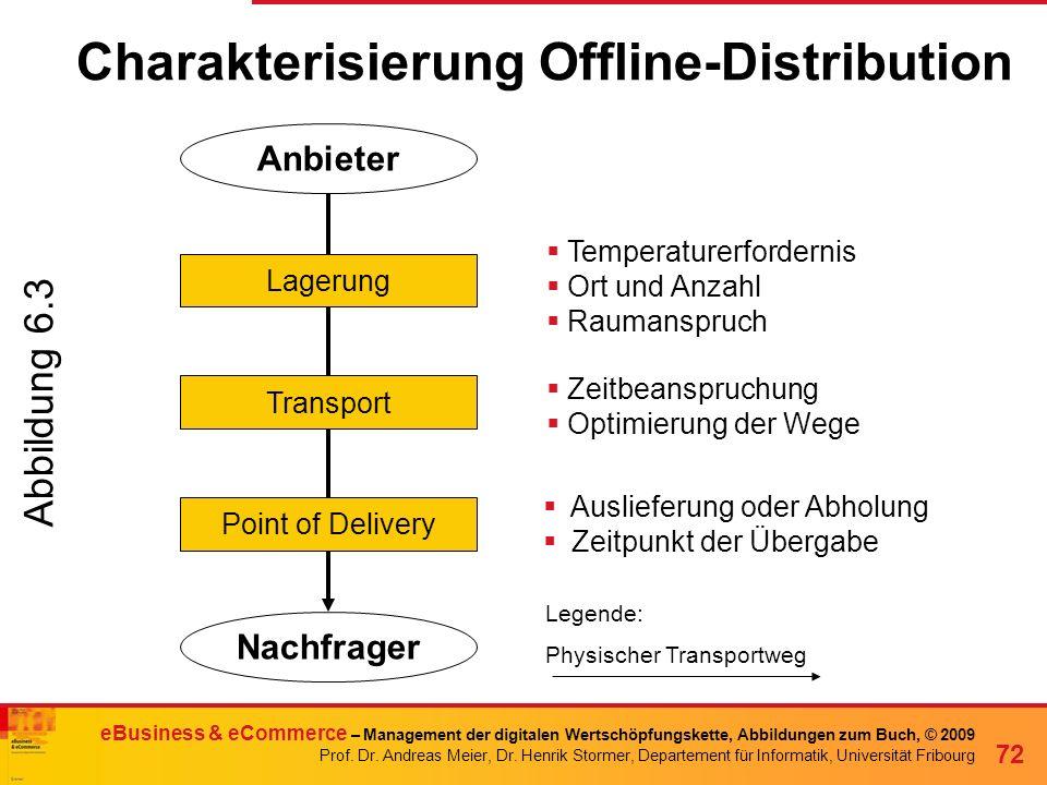 Charakterisierung Offline-Distribution