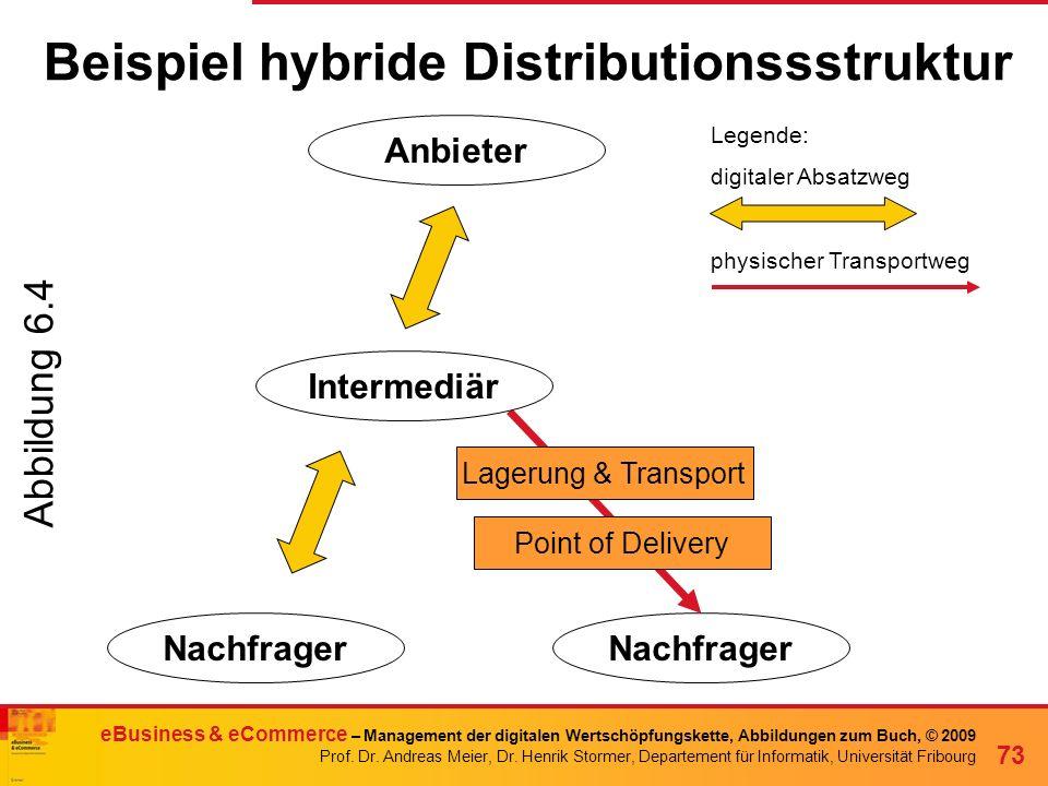 Beispiel hybride Distributionssstruktur