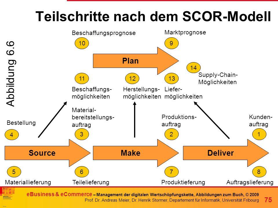 Teilschritte nach dem SCOR-Modell