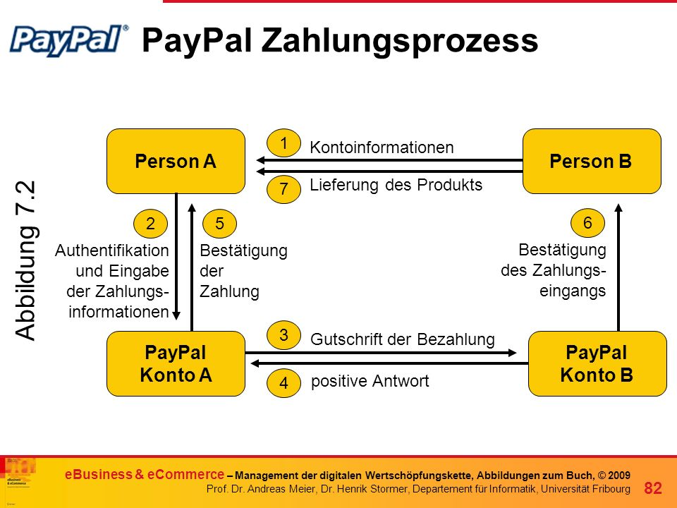 PayPal Zahlungsprozess