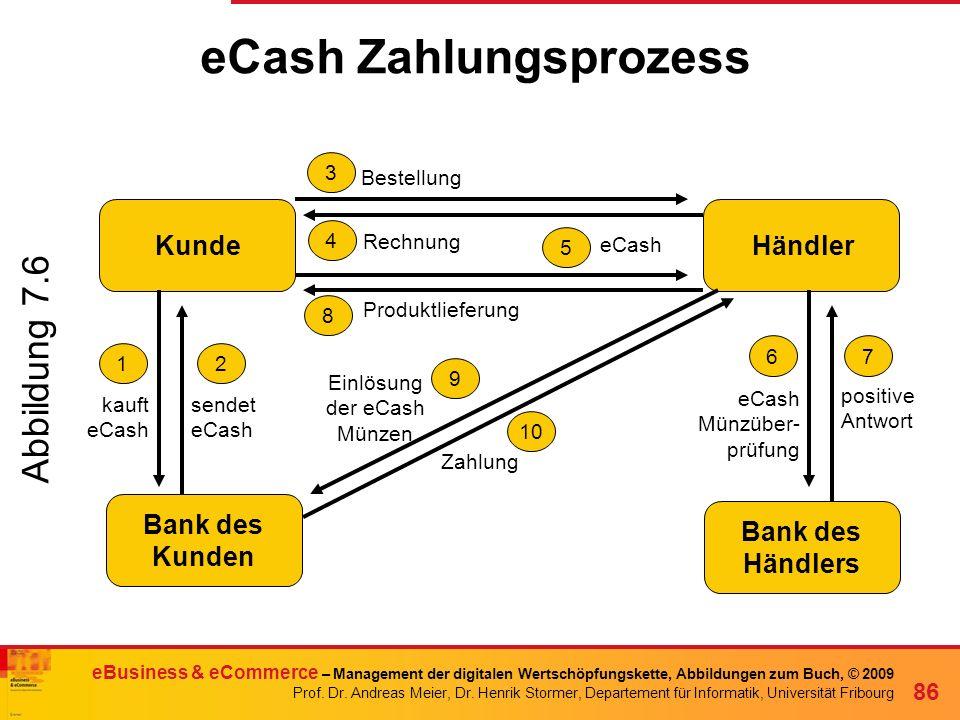 eCash Zahlungsprozess