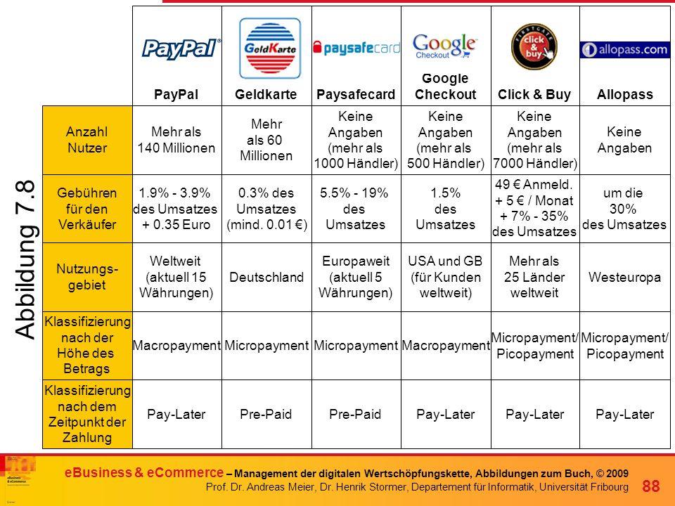 Abbildung 7.8 PayPal Geldkarte Paysafecard Google Checkout Click & Buy