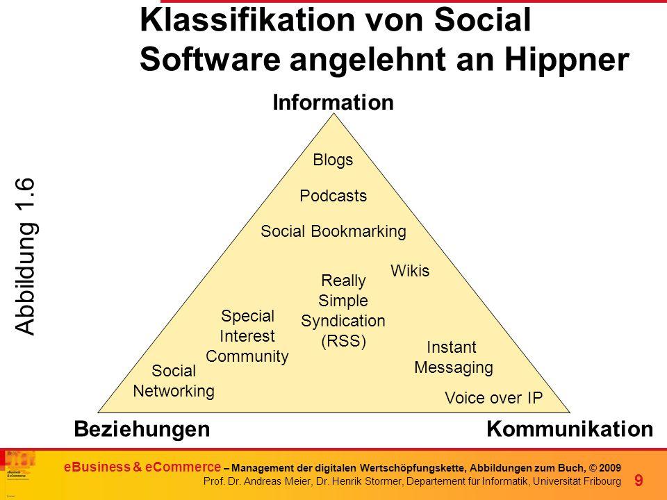 Klassifikation von Social Software angelehnt an Hippner