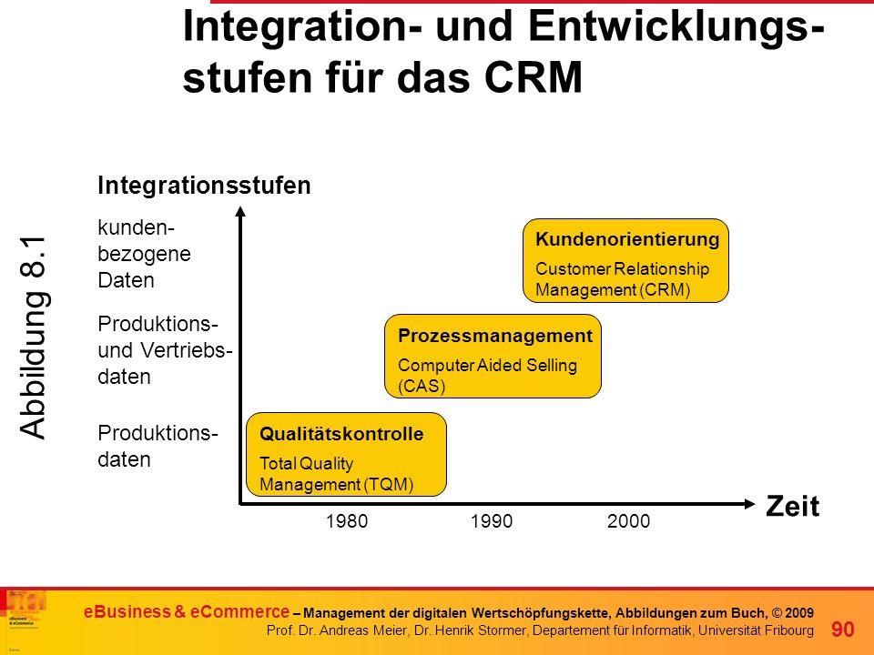 Integration- und Entwicklungs-stufen für das CRM