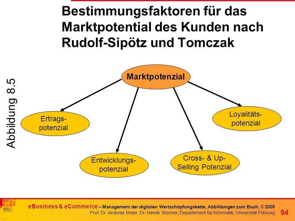 Bestimmungsfaktoren für das Marktpotential des Kunden nach Rudolf-Sipötz und Tomczak