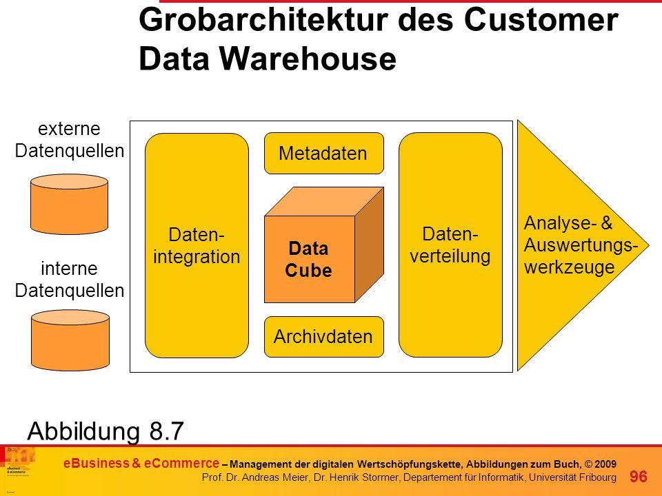 Grobarchitektur des Customer Data Warehouse
