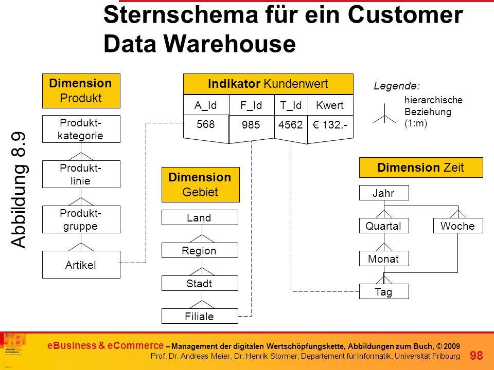 Sternschema für ein Customer Data Warehouse