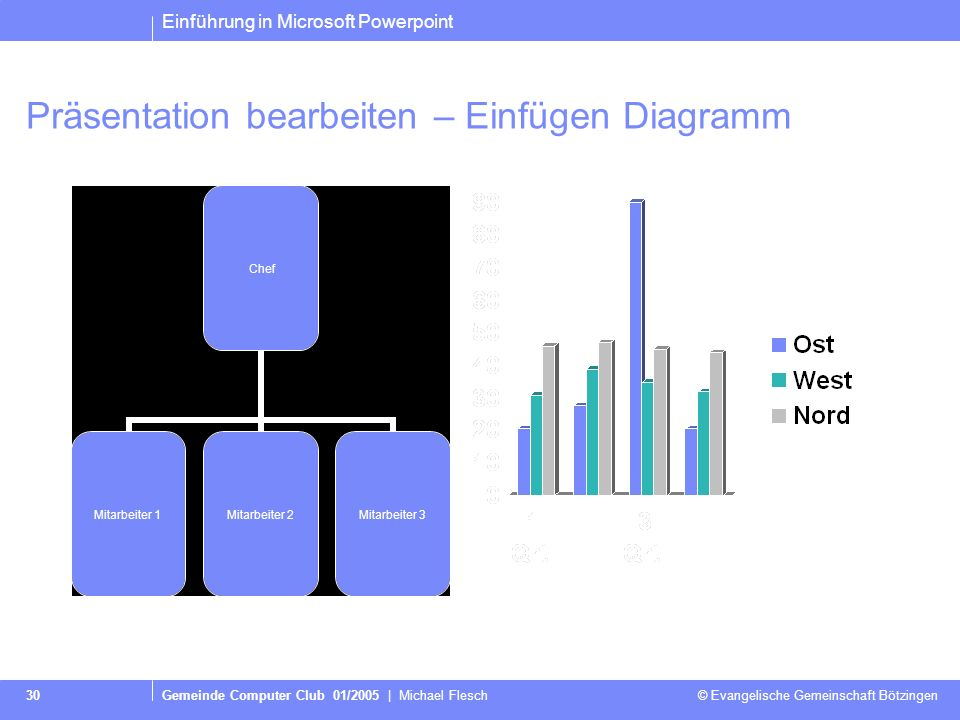 Präsentation bearbeiten – Einfügen Diagramm