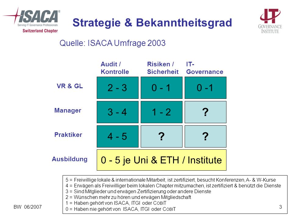 Strategie & Bekanntheitsgrad