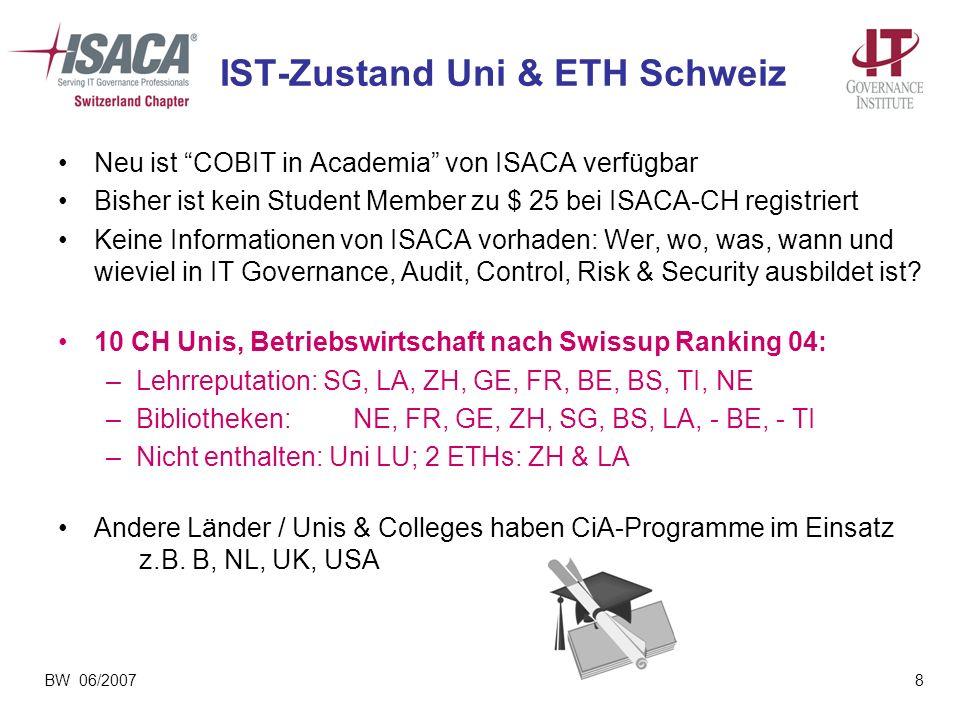 IST-Zustand Uni & ETH Schweiz