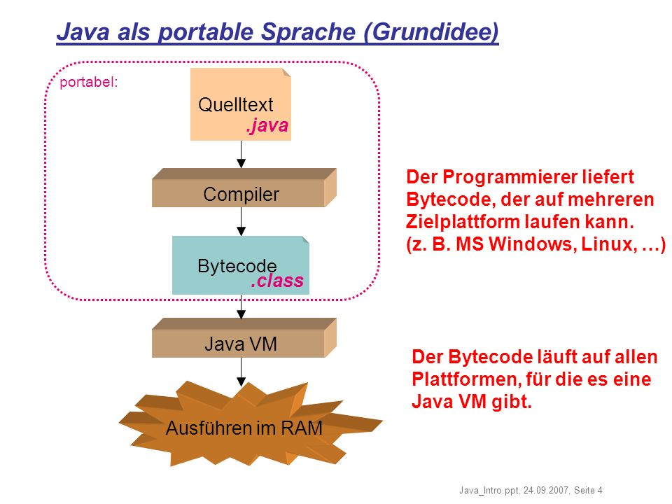 Java als portable Sprache (Grundidee)