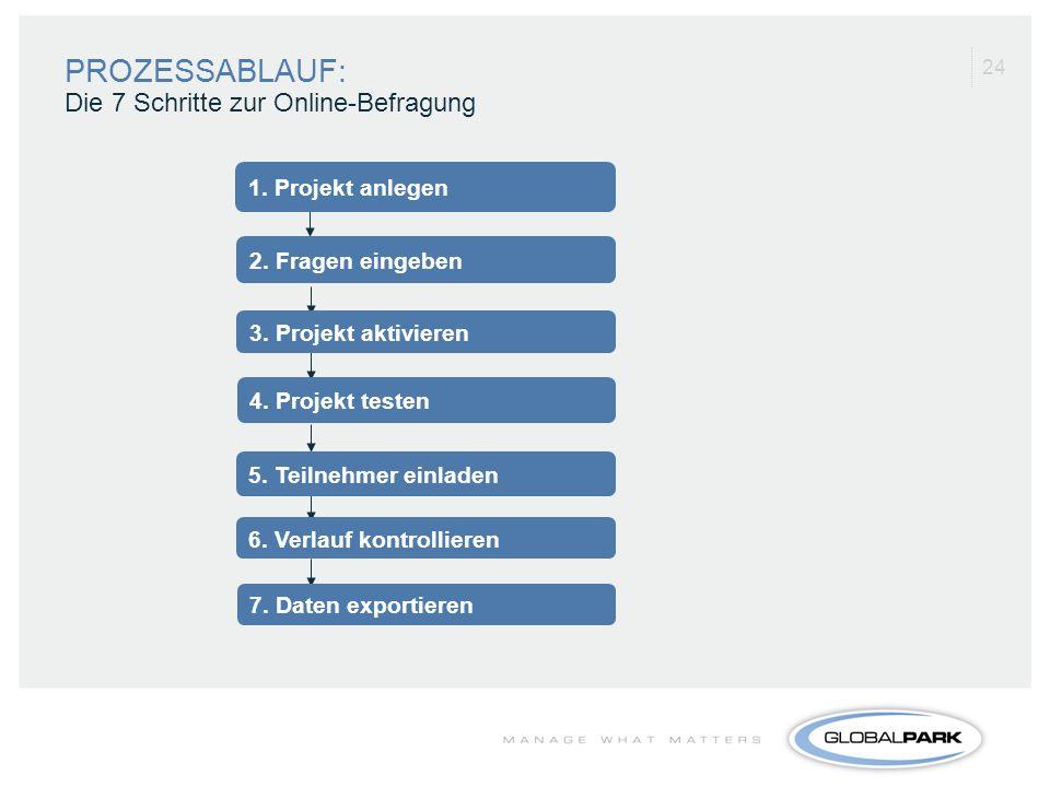 PROZESSABLAUF: Die 7 Schritte zur Online-Befragung 1. Projekt anlegen