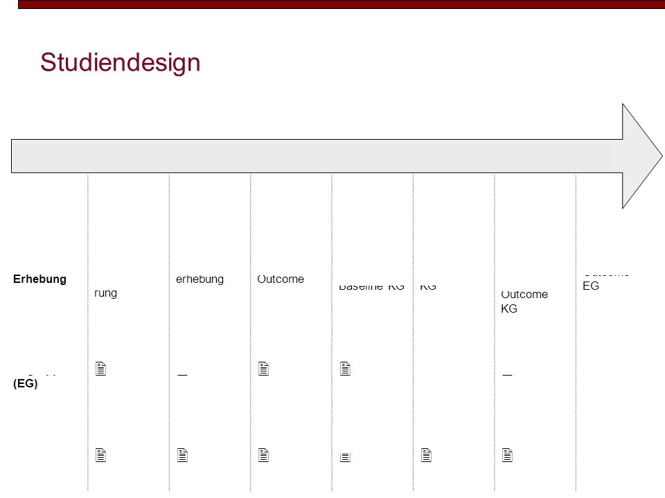 Studiendesign  A A Messzeit-punkt t1 t2 t3 t4 t5 t6 t7 Zeitraum