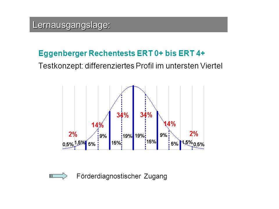 Eggenberger Rechentests ERT 0+ bis ERT 4+