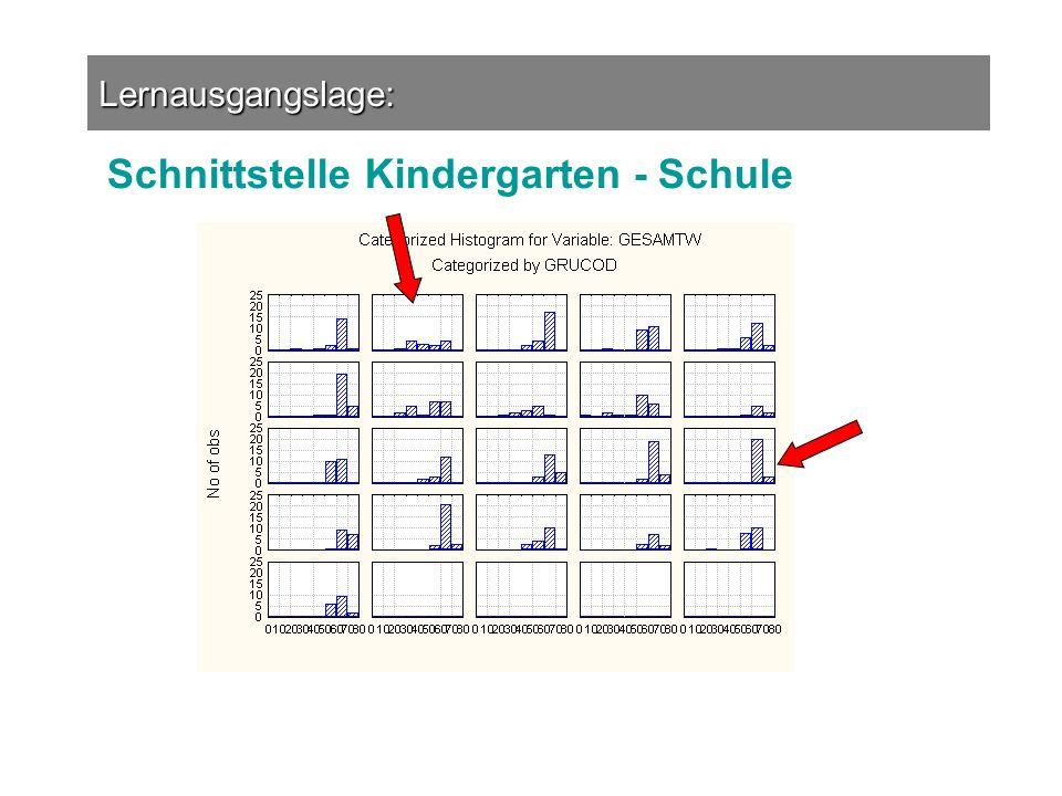 Schnittstelle Kindergarten - Schule
